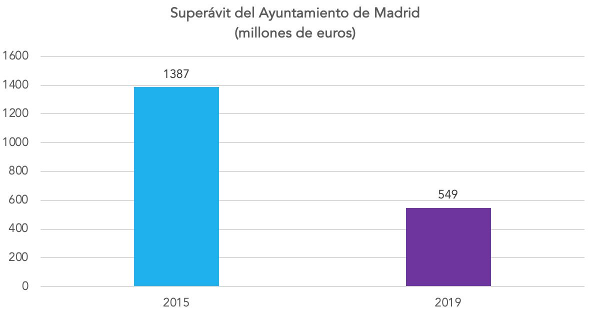2-superavit-ayuntamiento-madrid-manuela-