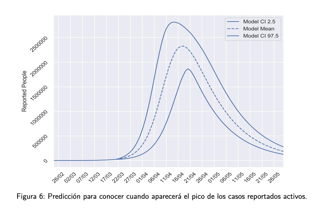 2-curva-contagiados-pico-covid-19-espana