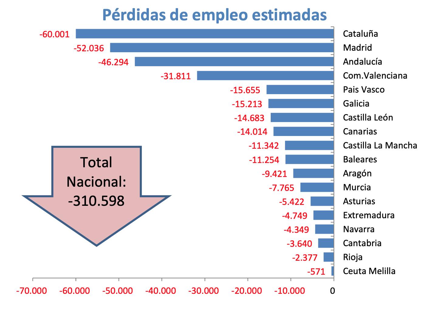 3-perdida-empleo-ccaa-coronavirus.png