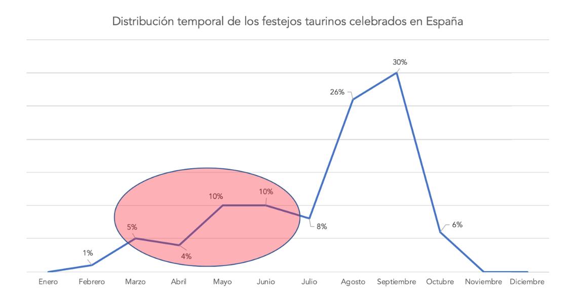 3-distribucion-temporal-festejos-taurino