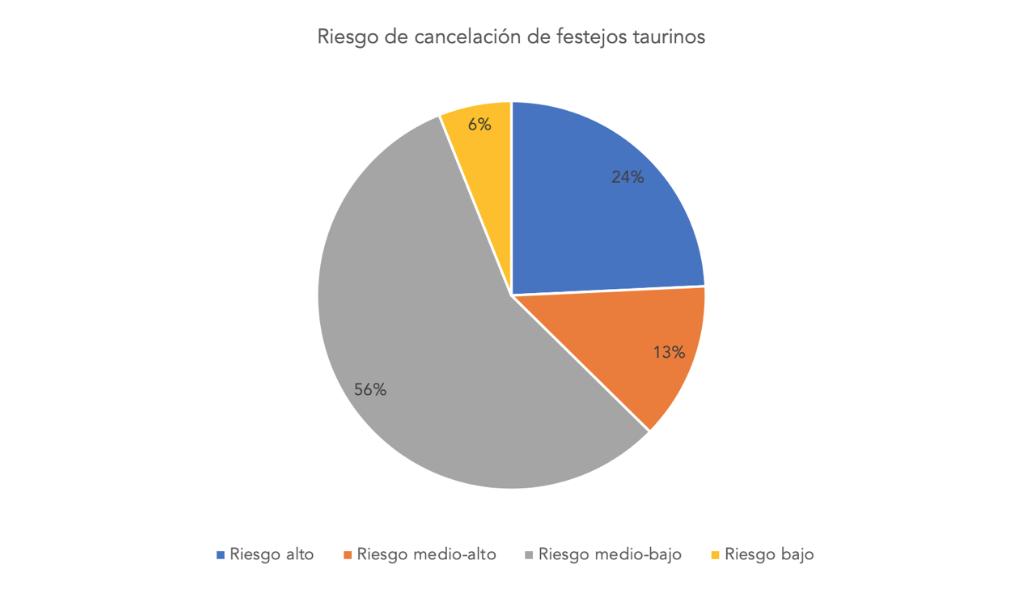 4-riesgo-cancelacion-festejos-taurinos.p