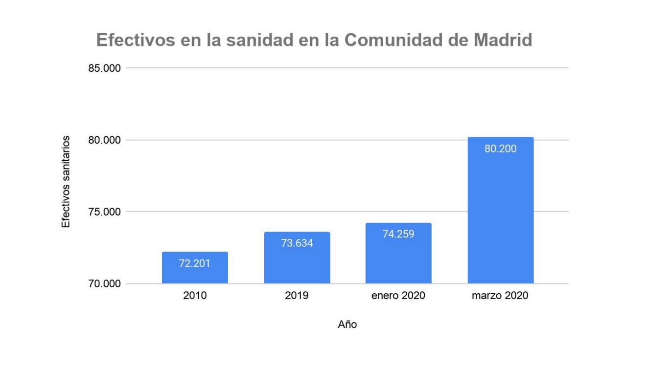 1-efectivos-sanidad-madrid.png