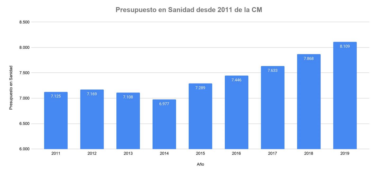 4-presupuesto-sanidad-madrid.png