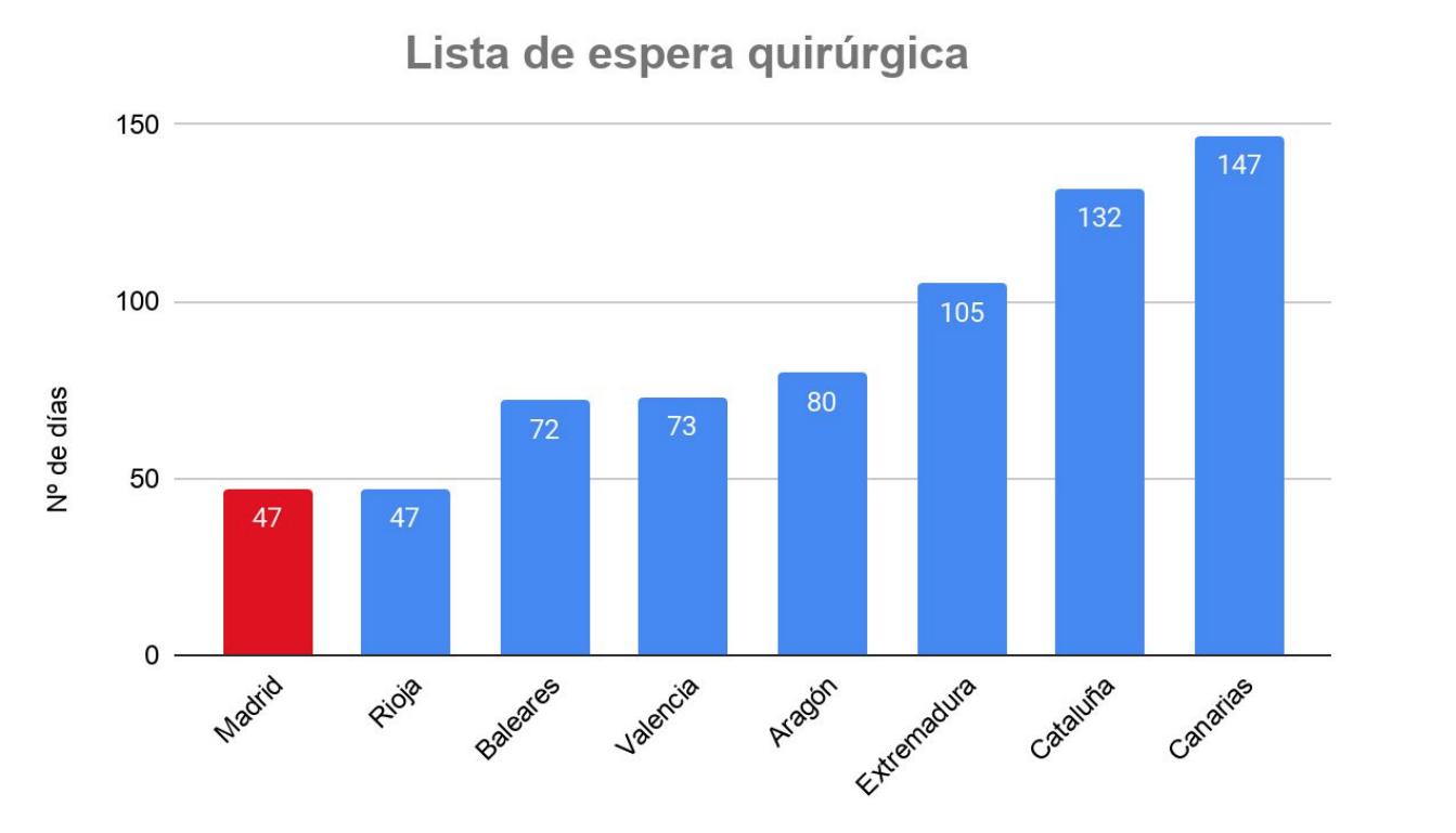 5-listas-espera-madrid-sanidad-ccaa.png