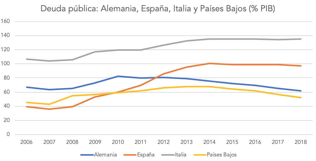 1-deuda-publica-espana-italia-coronabono