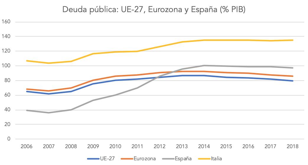 1-deuda-publica-espana-italia-ue-eurozon