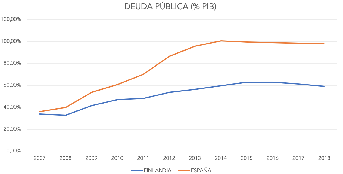 3-deuda-publica-finlandia-espana.png