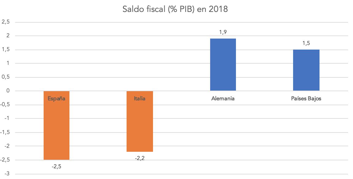 3-saldo-fiscal-espana-italia-alemania-pa