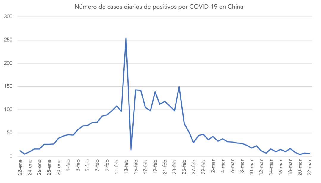 1-covid-china-casos-oficiales.png