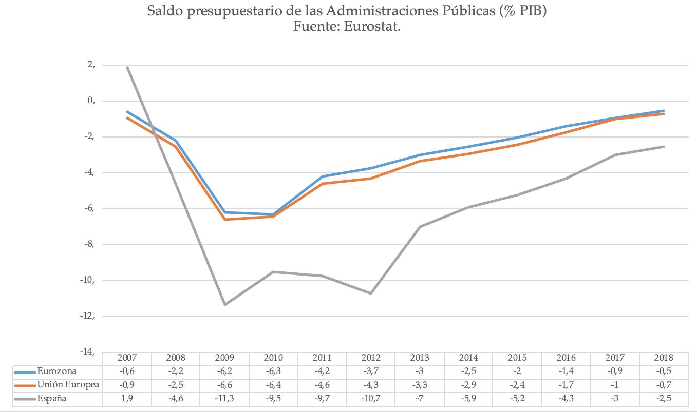 2-deficit-publico-espana-ue-eurozona.png