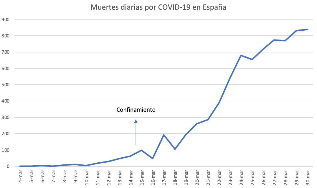 muertes-diarias-covid-19-espana.png