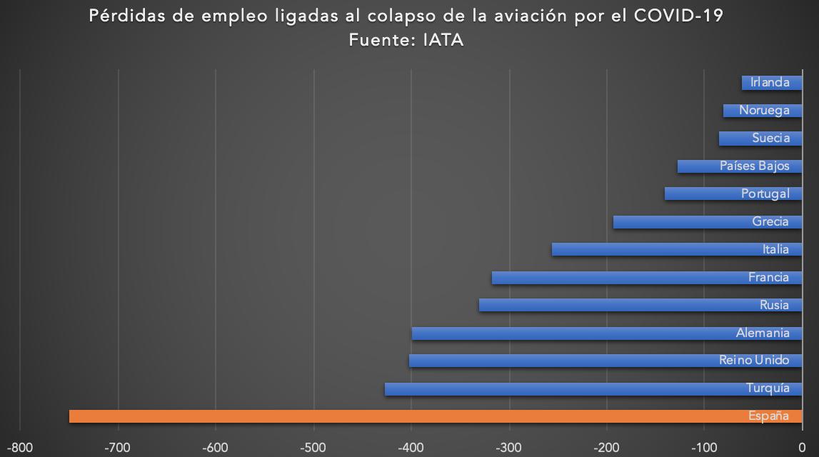 1-perdida-empleo-iata-aviacion-espana-co