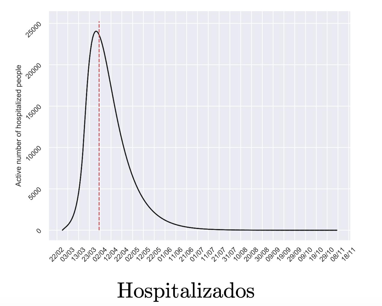 2-hospitalizados-coronavirus-curva-aplan