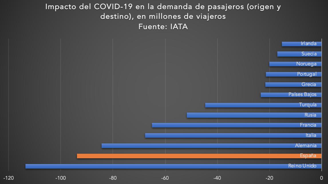 3-descenso-caida-pasajeros-aviacion-espa