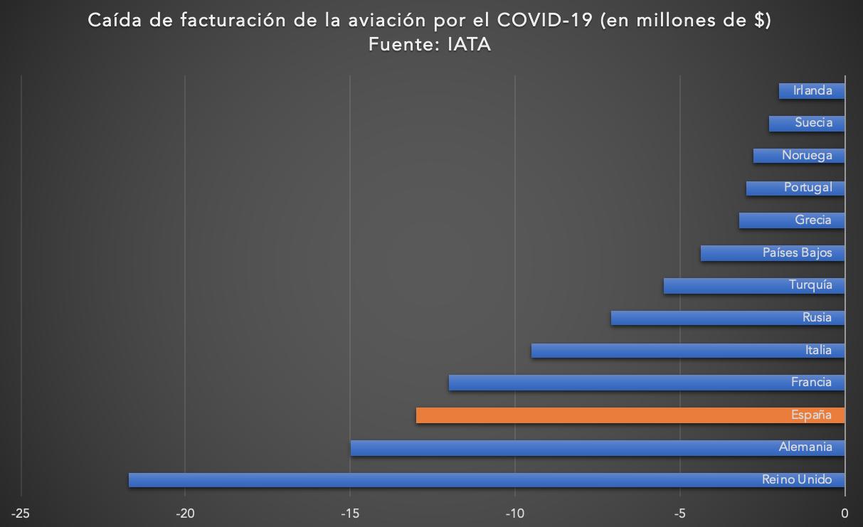 4-caida-facturacion-aerolineas-covid-19.