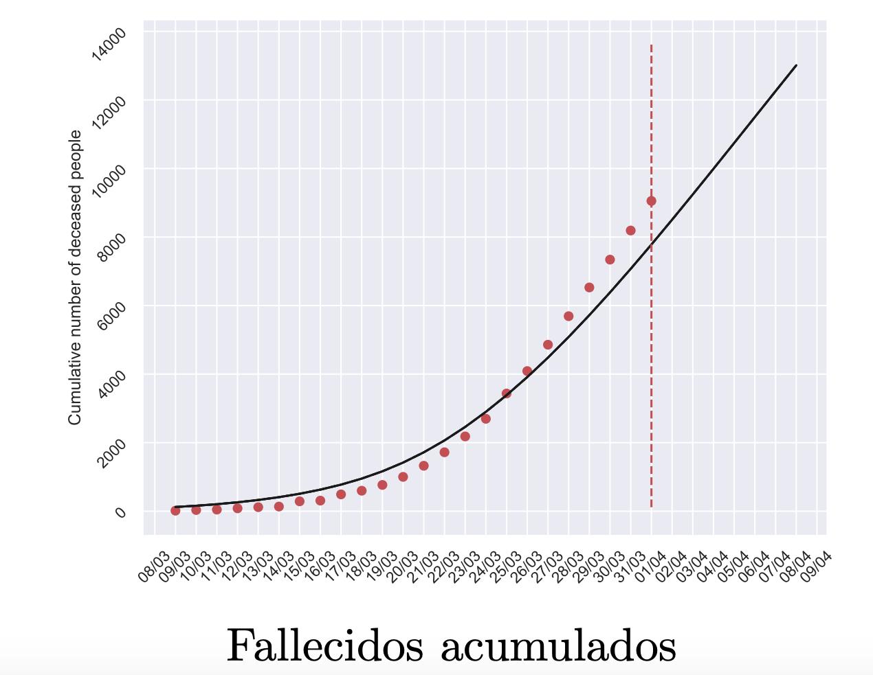 4-cuantos-muertos-espana-coronavirus-pre