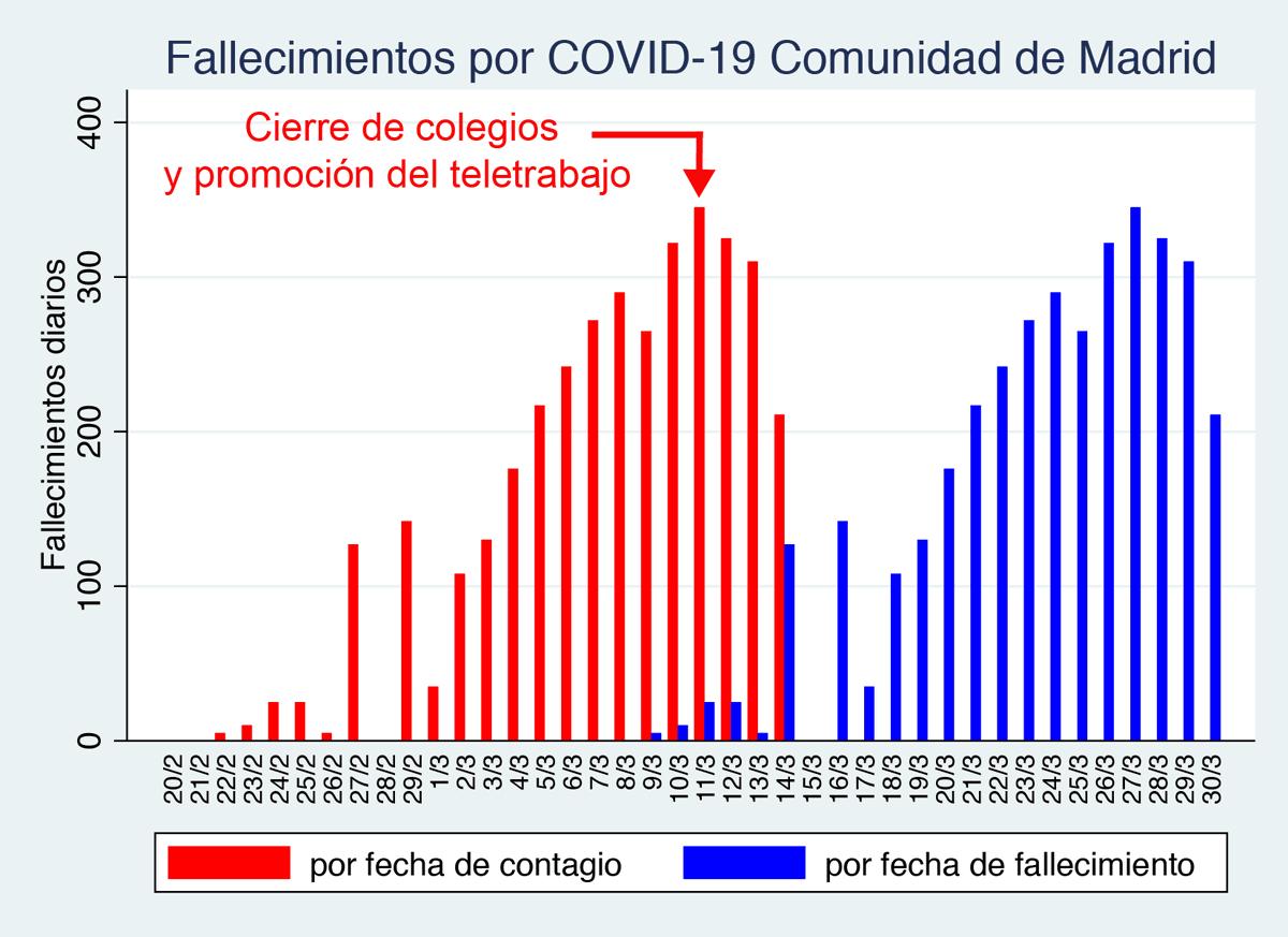 fallecidos-fecha-contagio-madrid.png