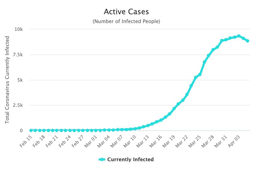 3-casos-activos-coronavirus.png