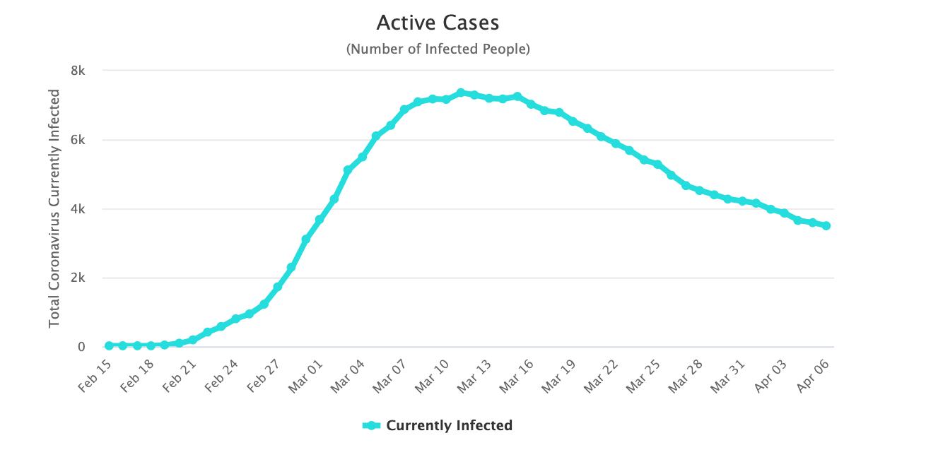 3-corea-coronavirus-casos-activos.png