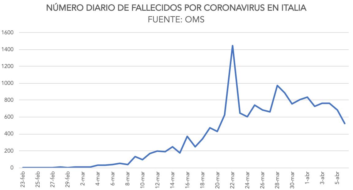 1-numero-muertos-diarios-italia-coronavi