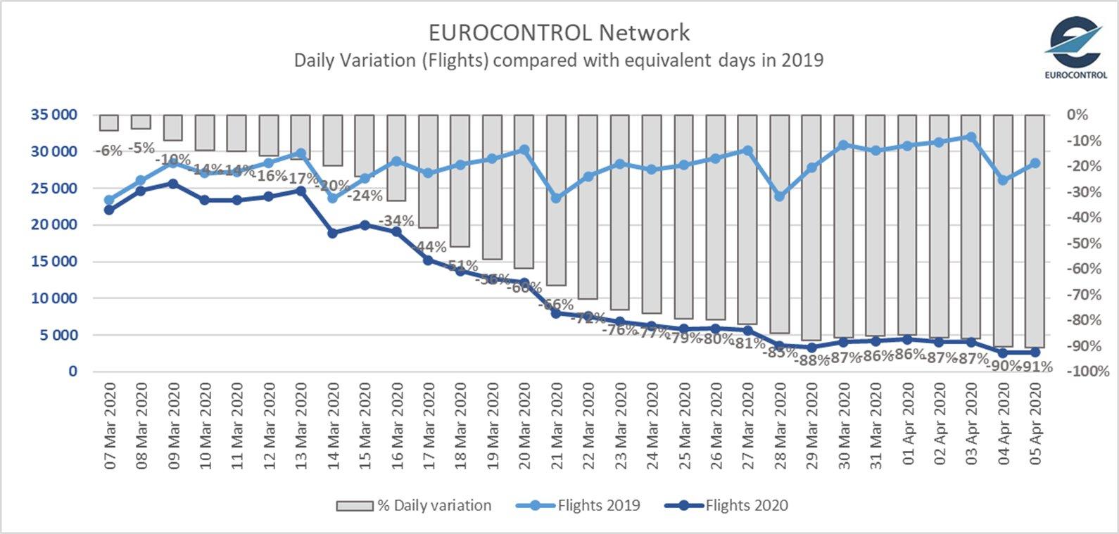 grafica-eurocontrol-aviacion.jpeg