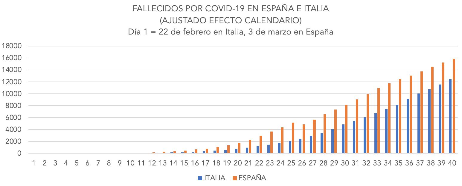 2-coronavirus-espana-italia-comparativa-