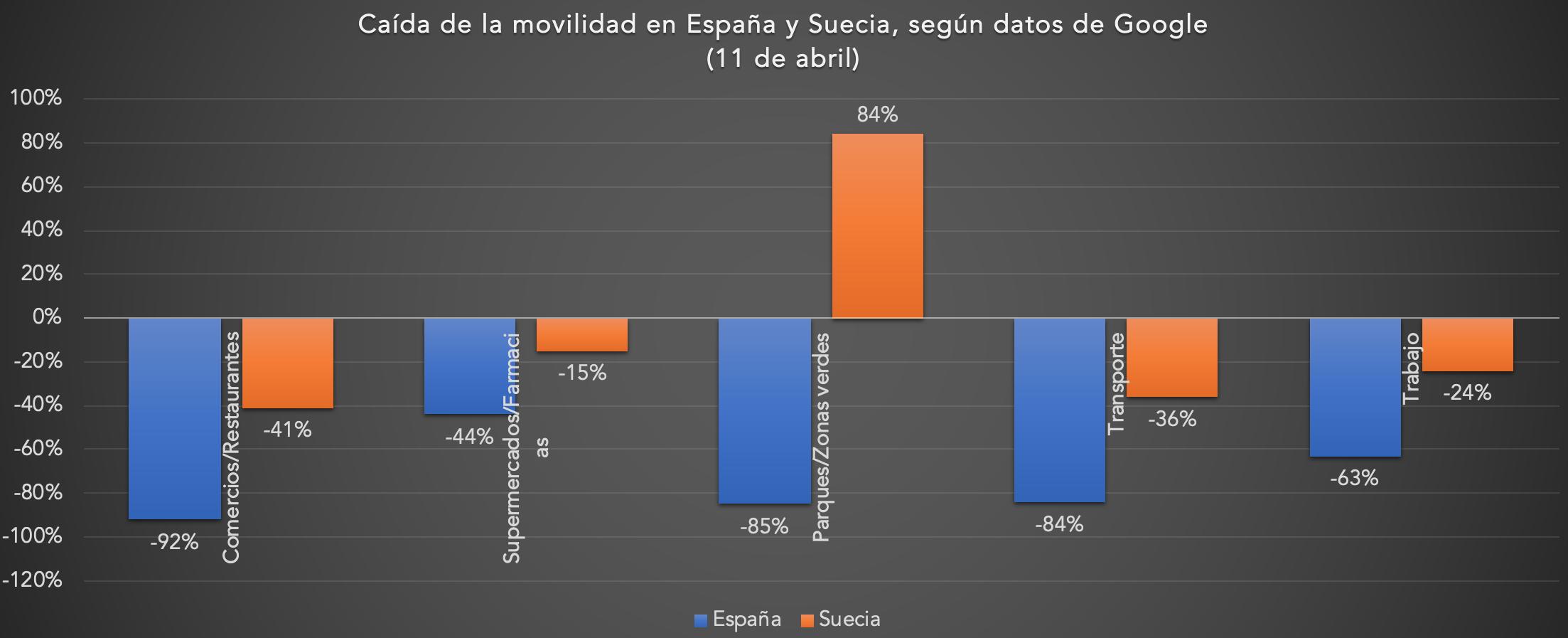 02-caida-movilidad-espana-suecia-coronav