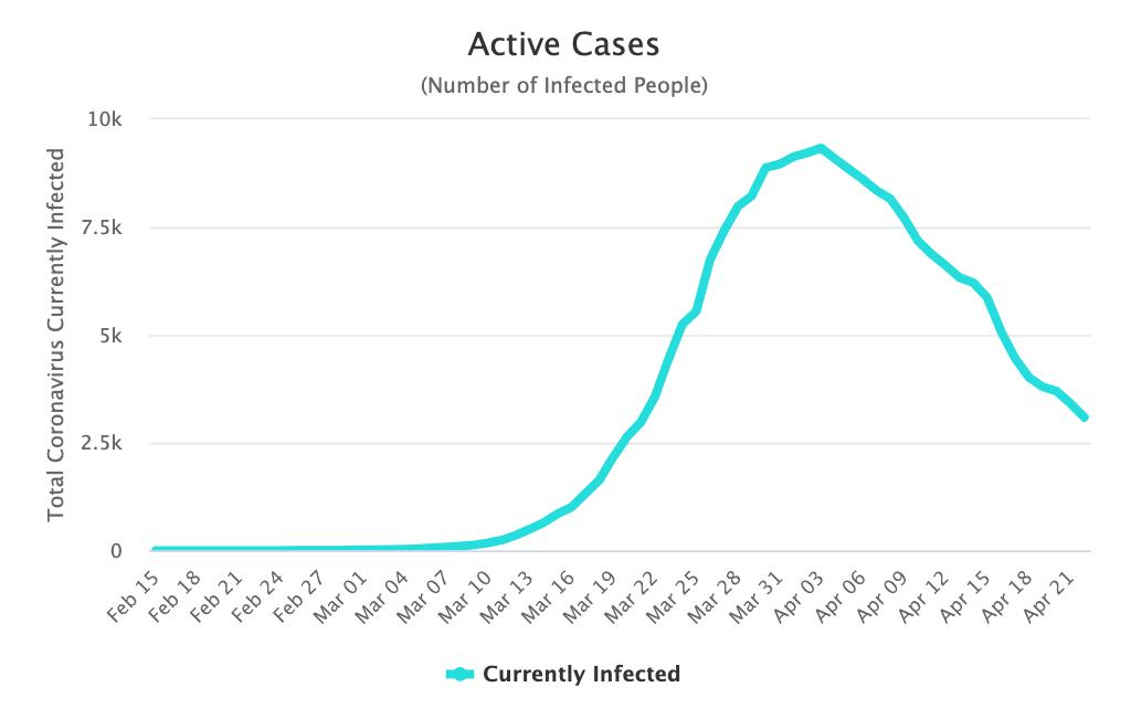 1-casos-activos-coronavirus-austria.png