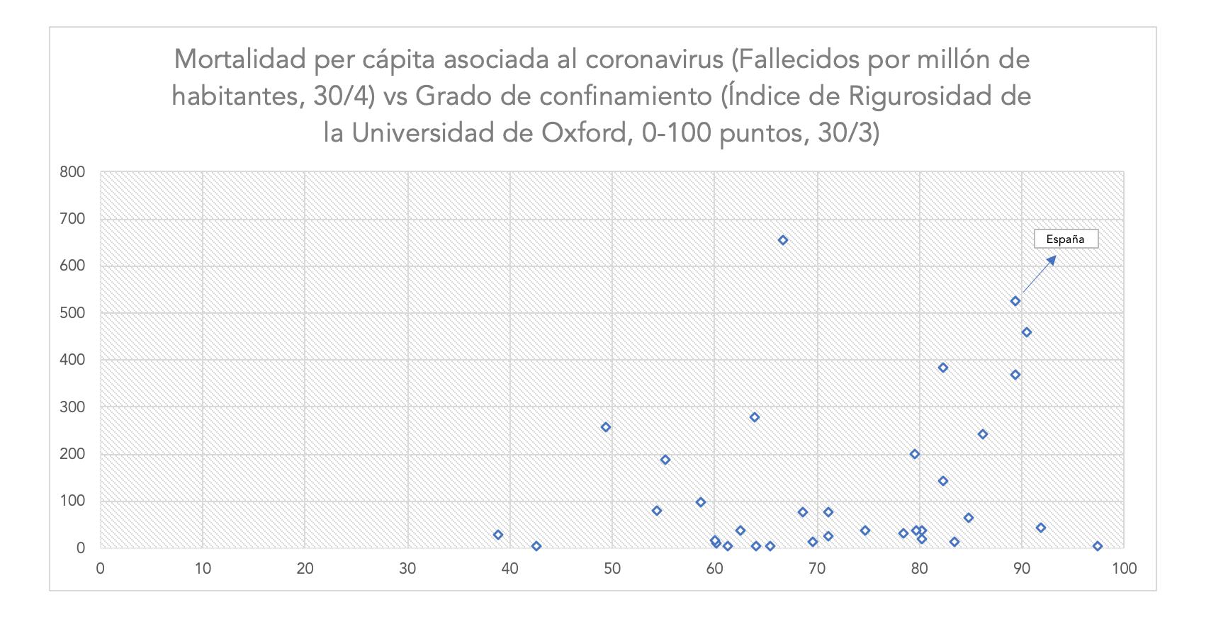 3-mortalidad-vs-grado-de-confinamiento.p