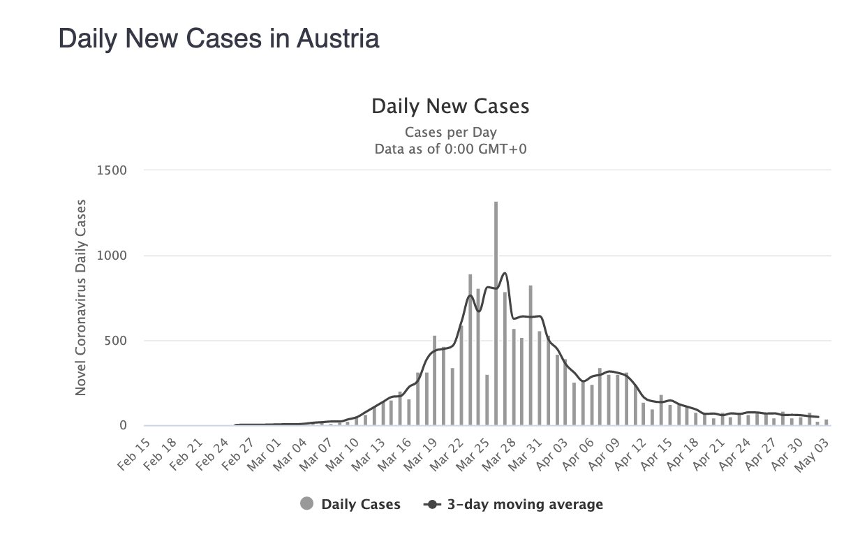 3-nuevos-casos-diarios-coronavirus-austr
