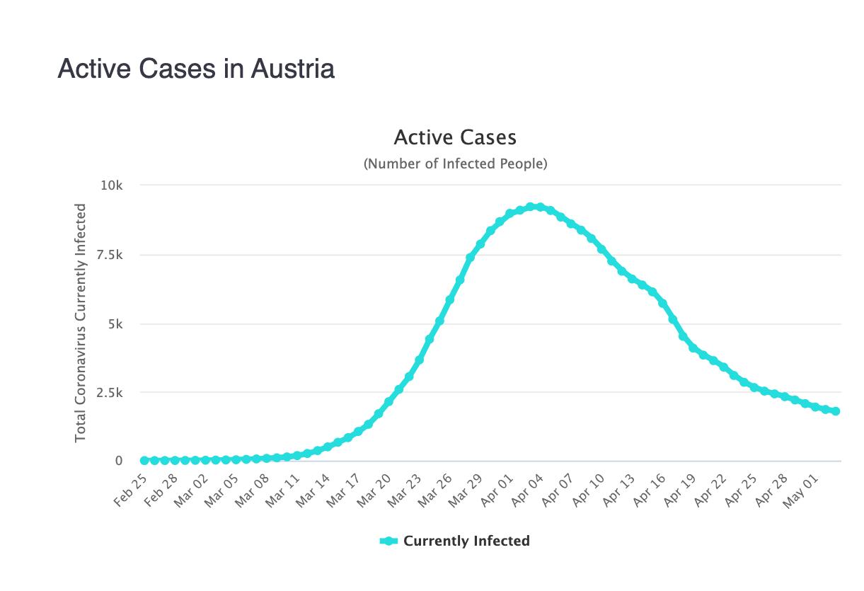 4-casos-activos-austria-coronavirus.png