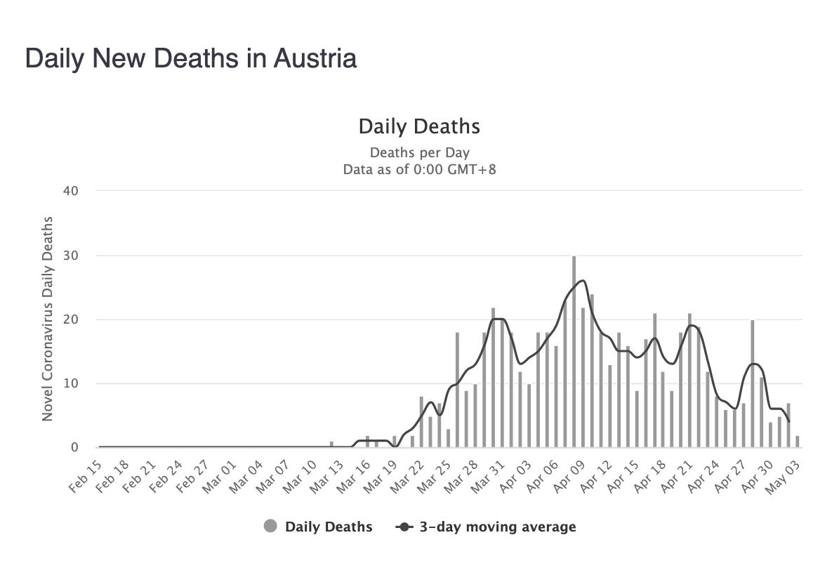 5-fallecidos-diarios-coronavirus-austria