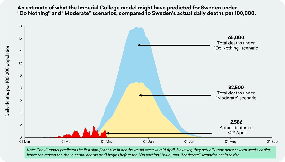 modelo-imperial-college-suecia-vs-datos-