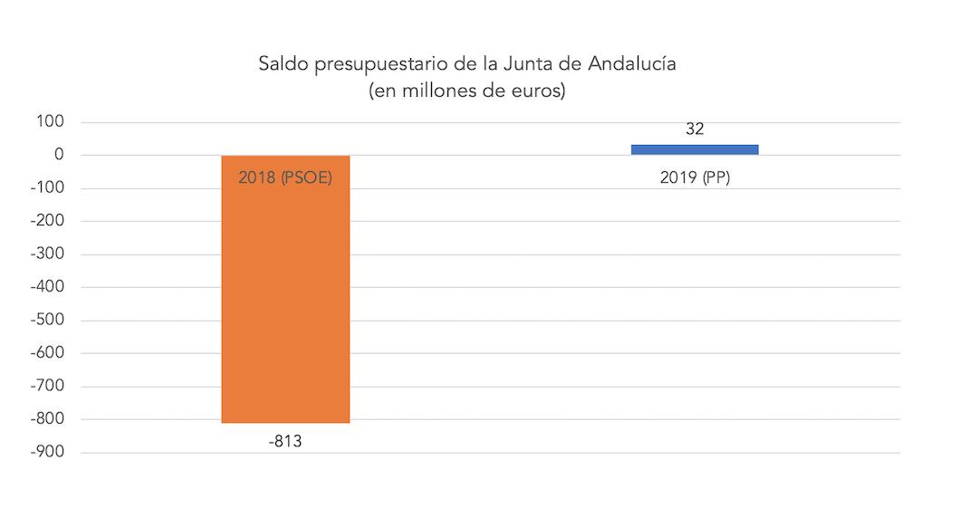 saldo-presupuestario-junta-andalucia-pp-