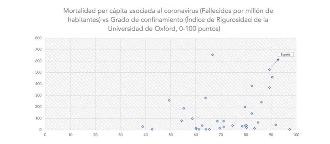 rigor-del-confinamiento-fallecidos-por-millon-habitantes-per-capita.jpg