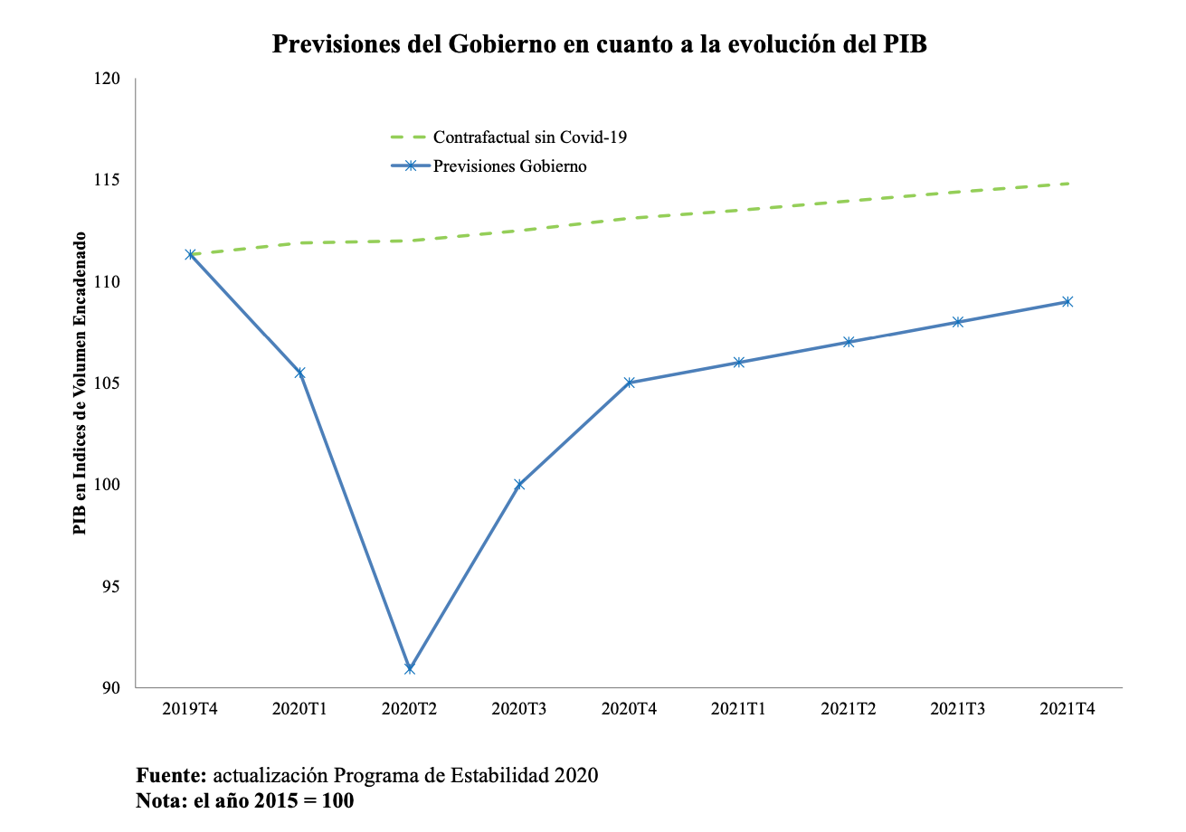 1-caida-pib-espana-freemarket-corporate-intelligence-coronavirus.png