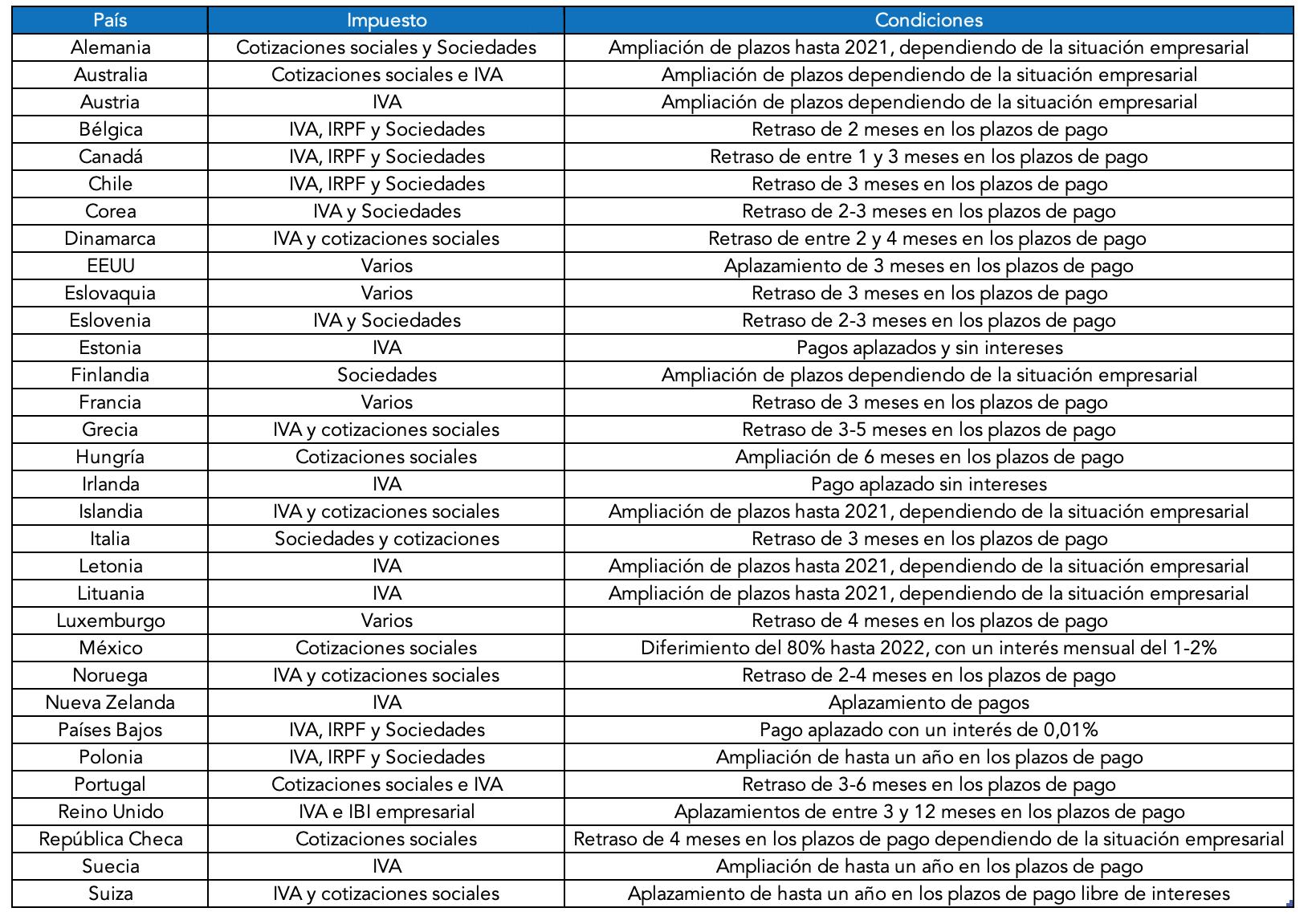 aplazamientos-fiscales-ocde-covid-19.png