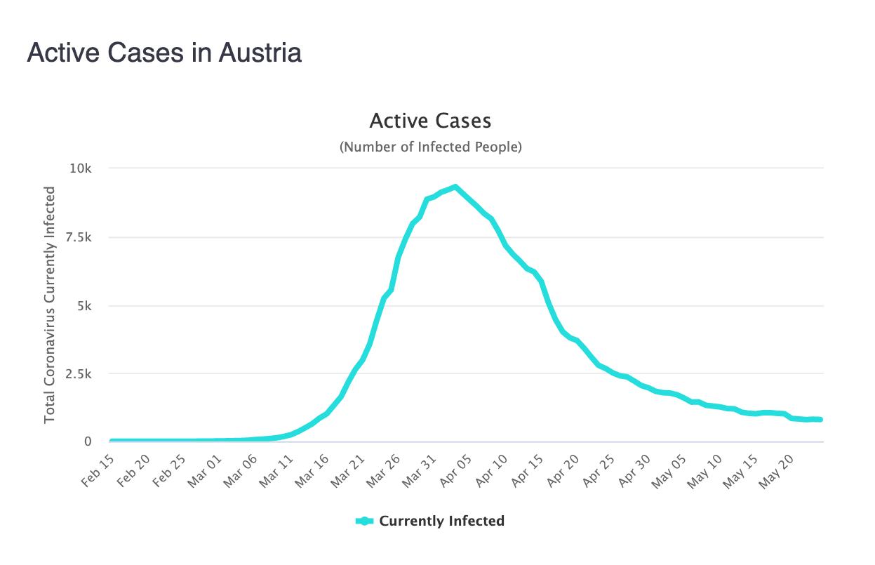 3-casos-activos-austria.png