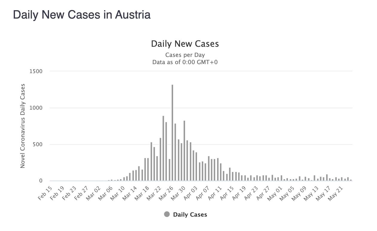 4-casos-diarios-austria.png