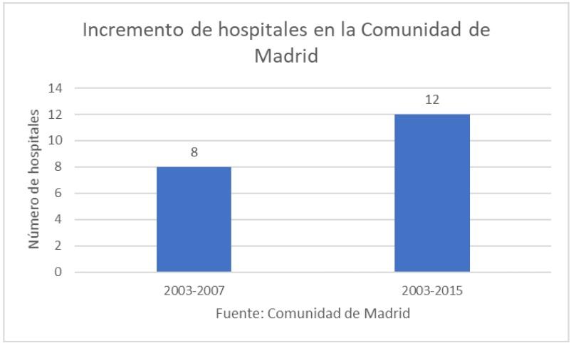 incremento-hospitales-tres.jpg