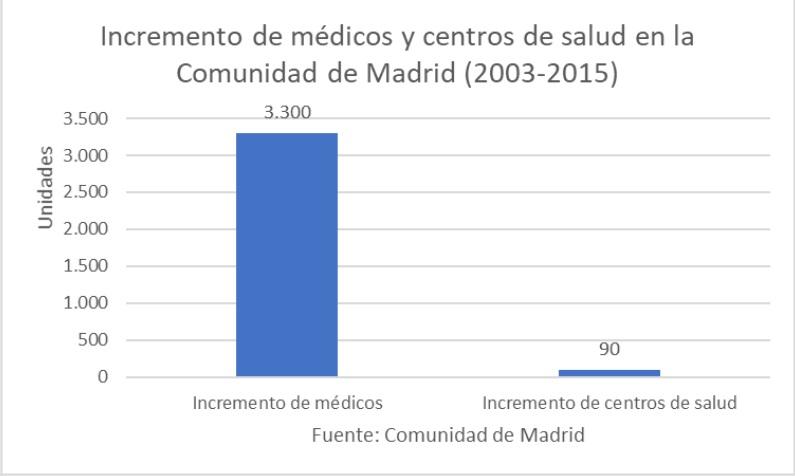 incremento-medicos-cuatro.jpg