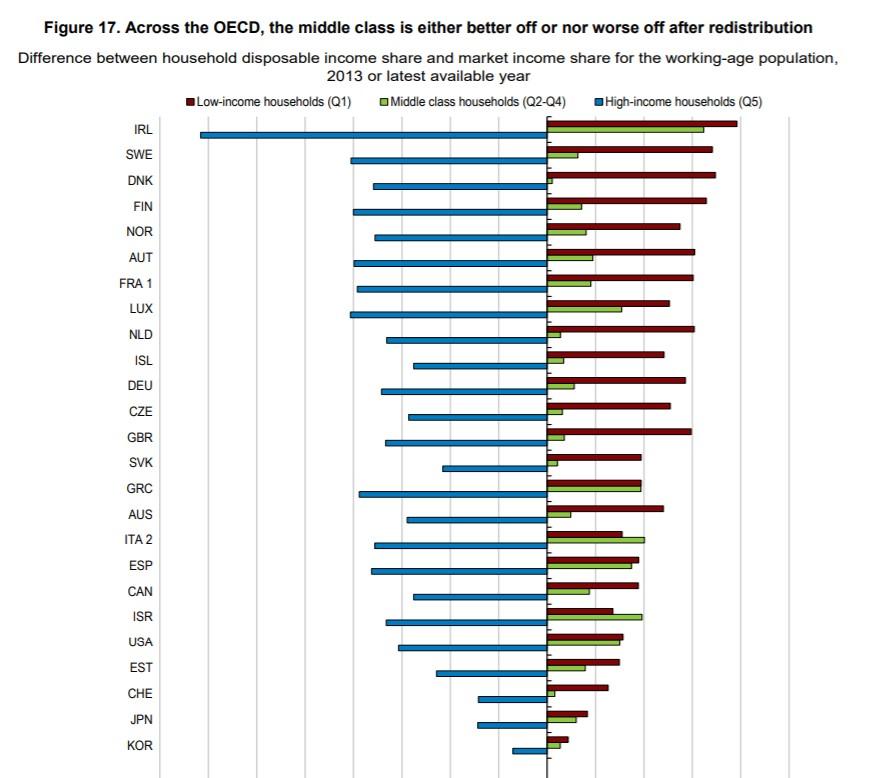 imv-grafico-1-ocde-redistribucion.jpg