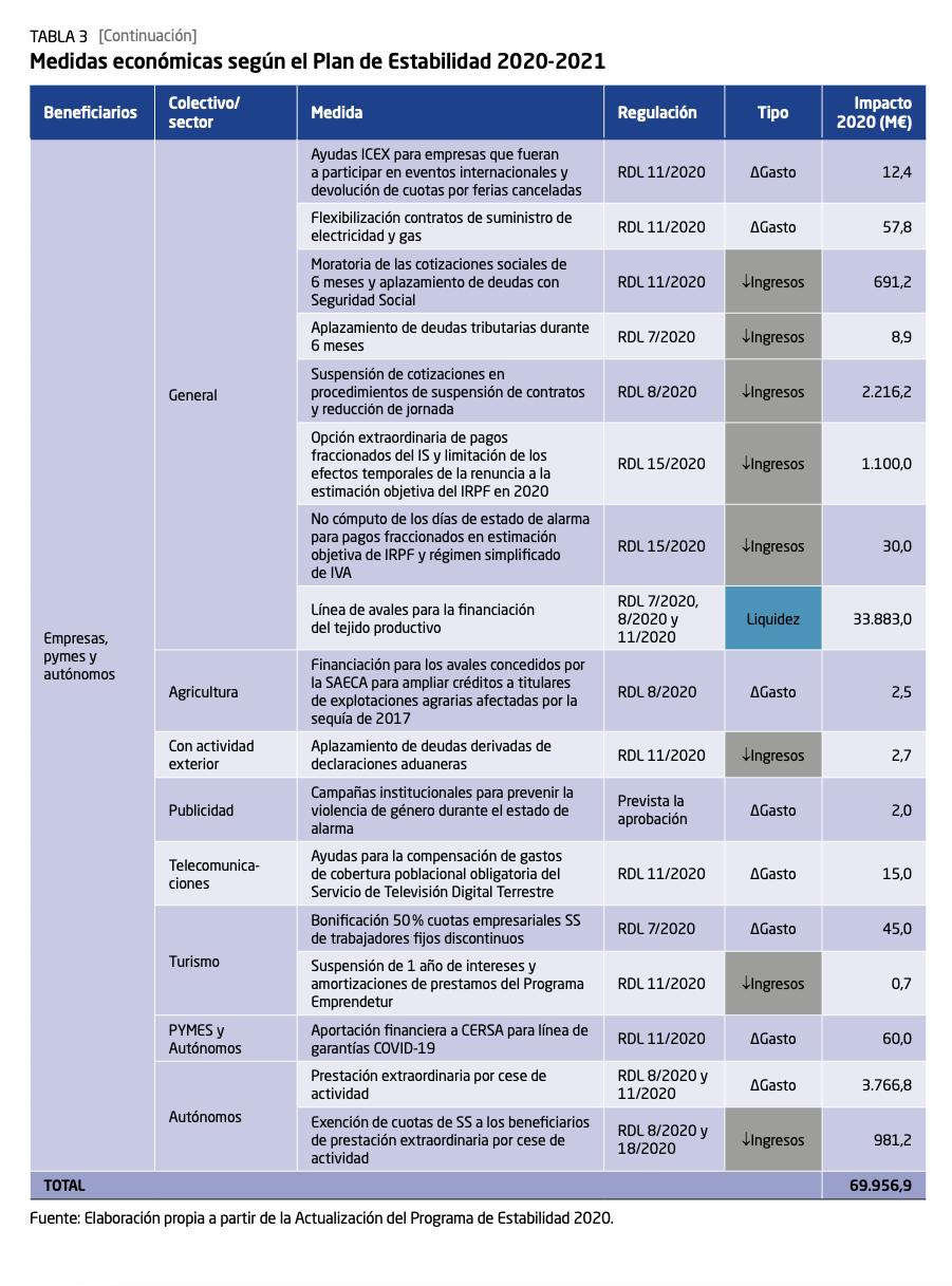 3-medidas-plan-estabilidad-covid-19.png
