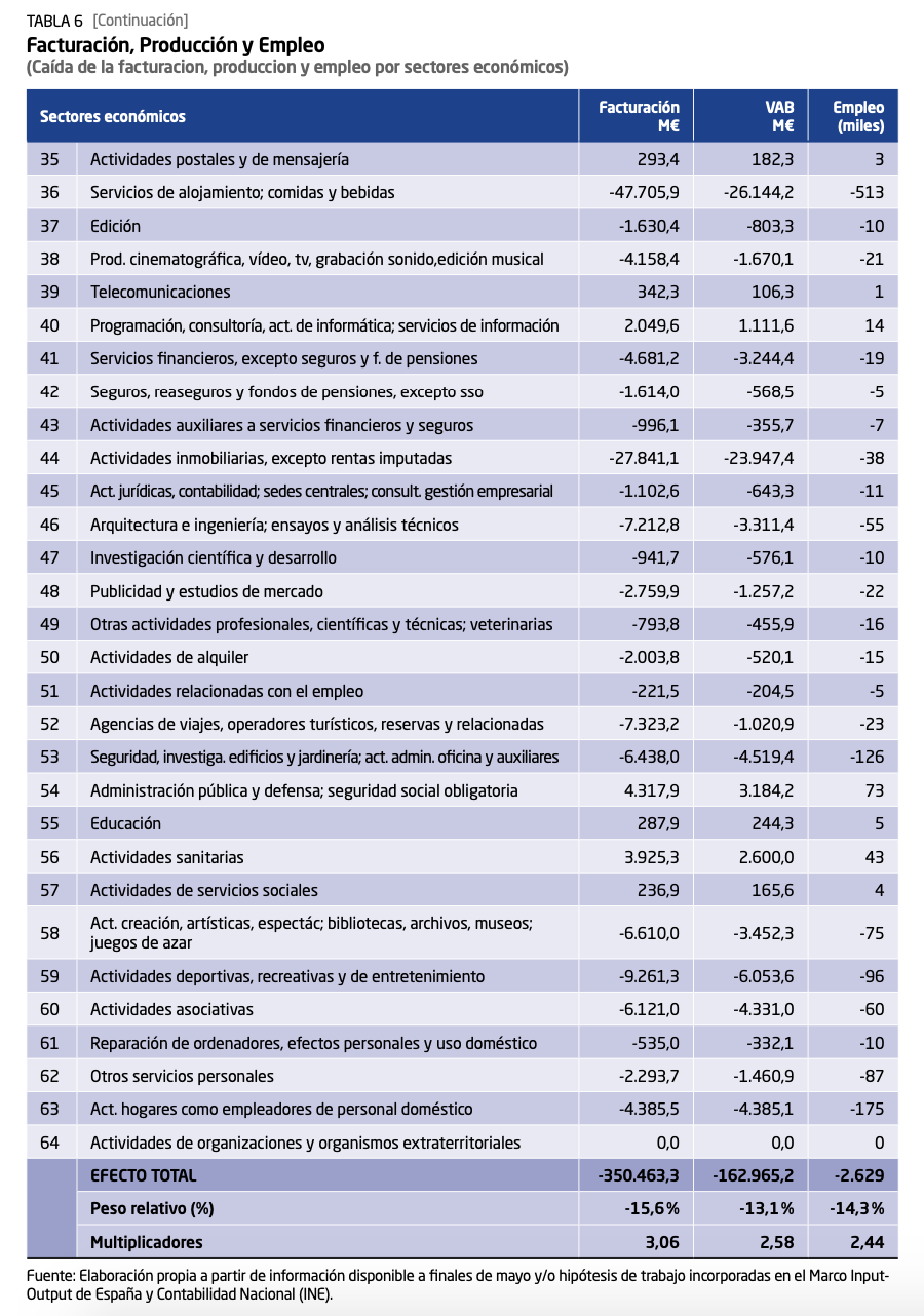 5-caida-actividad-facturacion-empleo-covid-19-por-sectores.png