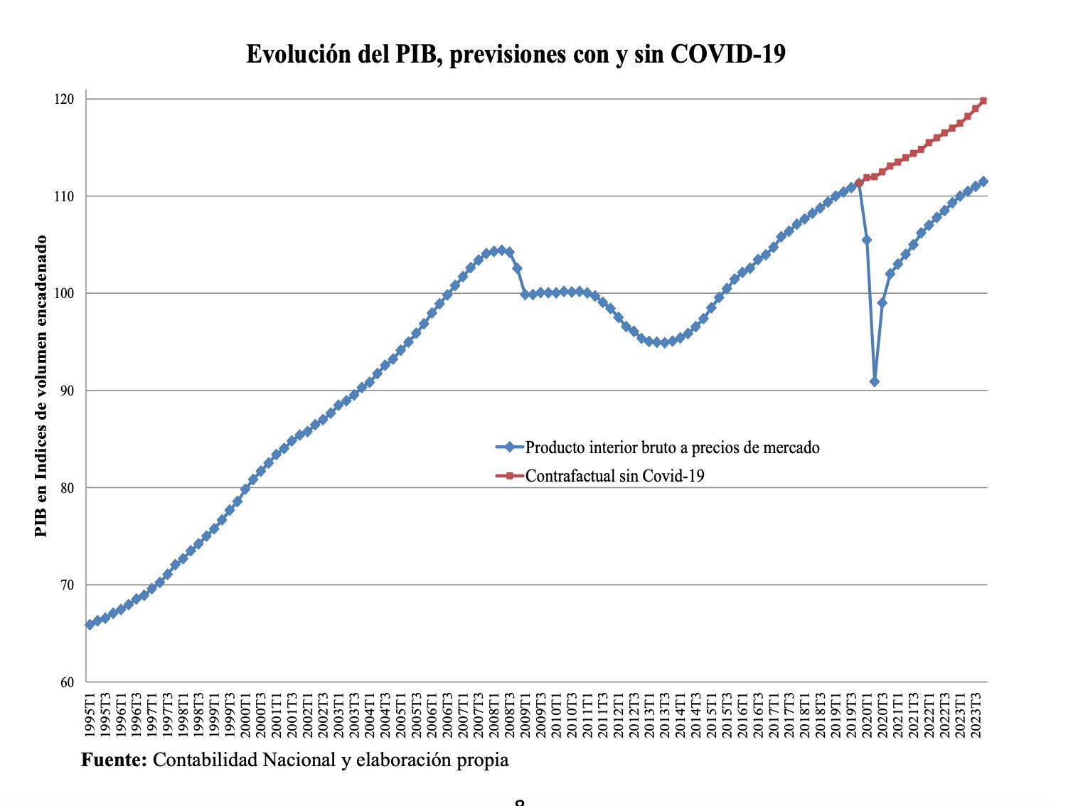caida-pib-coronavirus-recuperacion-espana-freemarket.png