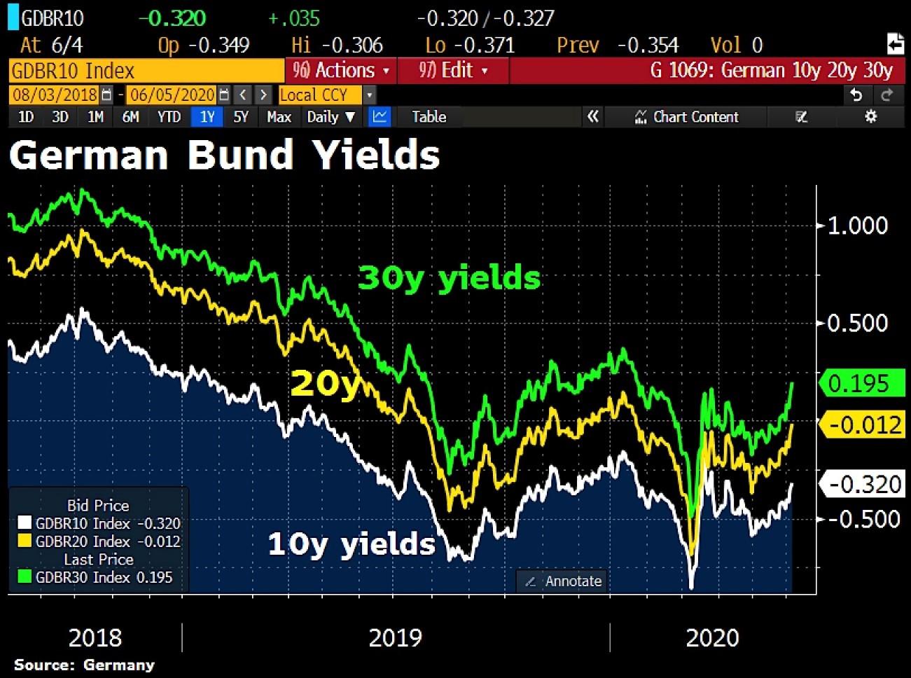 alemania-yields.jpg