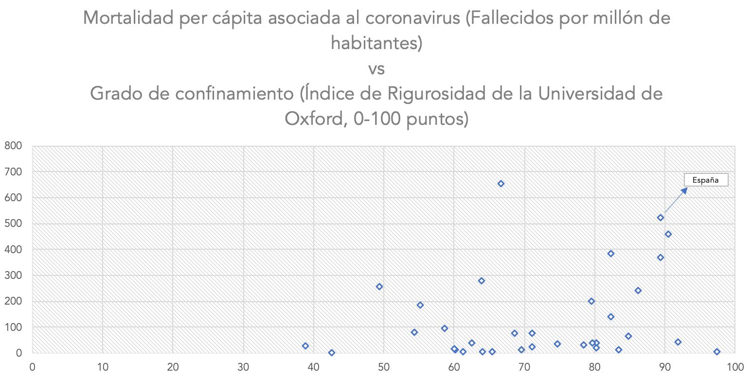 2-mortalidad-vs-confinamiento-covid-19.png