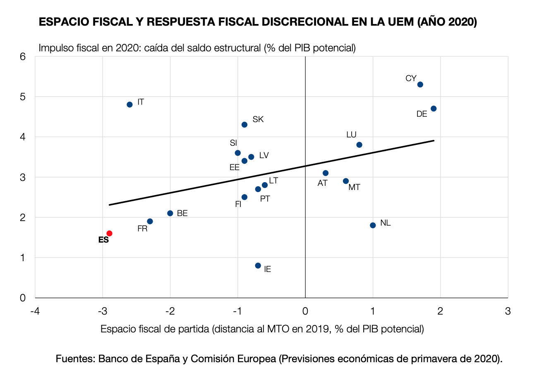 banco-de-espana-margen-fiscal-covid-19-espacio.png