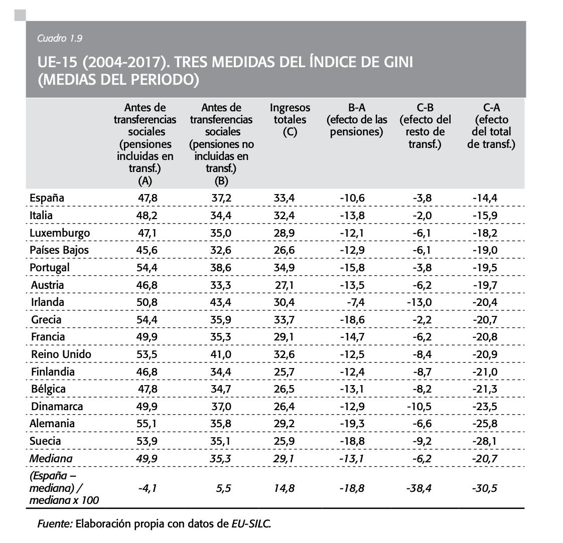 desigualdad-espana-mitos-realidades-3.png