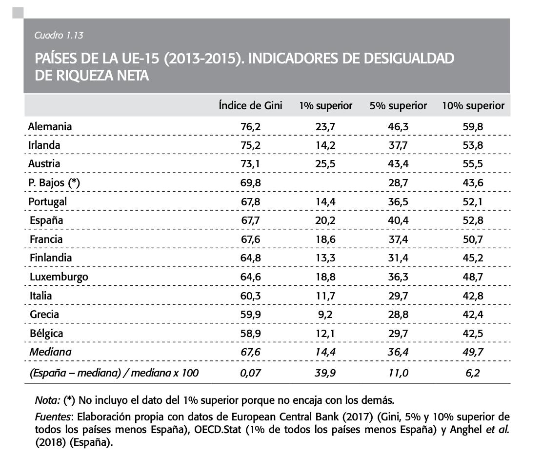desigualdad-espana-mitos-realidades-4.png
